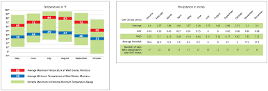 rature bar graph and precipitation chart