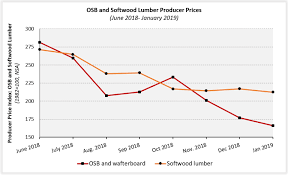 Chart Osb Prices Continue To Decline In January 2019 Sbc