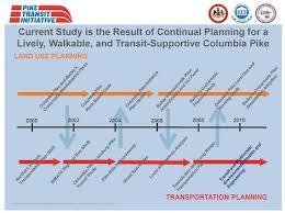 Pike Chart Pike Transit Initiative Chart Welcome