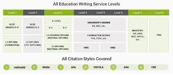 best assignment writing services in stipulated time frame online quality assignments