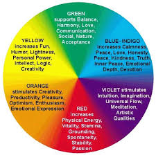 The meanings of Color ~~ In our culture different colors are associated  with different meanings