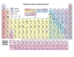periodic table with atomic mass rounded off awesome home