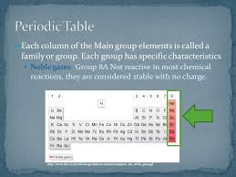 Dmitri Mendeleev arranged the known elements by characteristics ...