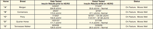 Insulin Resistance Food Chart Insulin Resistance Equine Medical And Surgical Associates