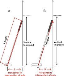 Putter Lie Angle Chart