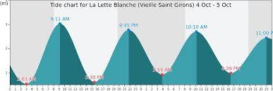 La Lette Blanche Vieille Saint Girons Tide Times Tides
