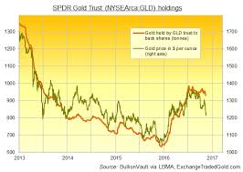 Giant Gold Etf The Gld Shrinks Fastest Since 2013 Crash On