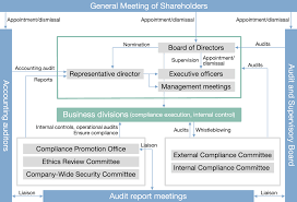 Corporate Governance Structure Chart Corporate Governance Happinet