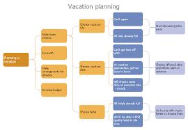 Process Decision Program Chart Pdpc Personal Activity