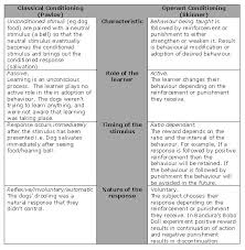 best operant conditioning ideas applied compare classical and operant conditioning table google search
