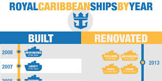 Royal Caribbean Cruise Ship Size Chart Royal Caribbean Ships By Age Oldest To Newest Infographic