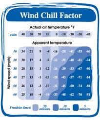 Wind Chill Explained The Weather Guide