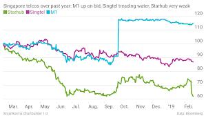 Singtel Price Chart Singtels Weak 3q18 Results But Dividend Looks Sustainable