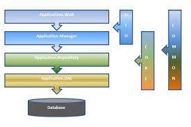develop a using asp net mvc 4