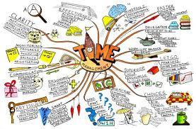 Visual Learning Strategies Nursing Learning Strategies Visual Learner