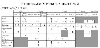 Ipa Chart And Symbols Languagelinguistics