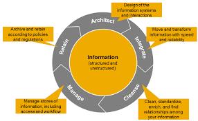 New Information Governance Model From Sap Sap Blogs