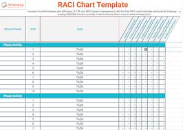 Data Governance Raci Chart Raci Chart An Effective Project Management Tool Intraway