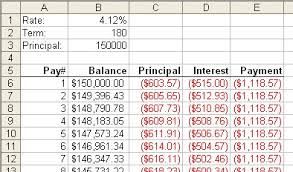 Creating An Amortization Schedule Microsoft Excel