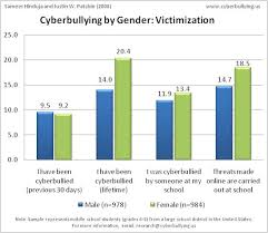 female and male middle school students were surveyed about cyber  cyberbullying by gender