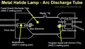 the metal halide lamp how it works and history 400 Watt Metal Halide Wiring Diagram 2 ) after the initial small arc the tube heats up and the mercury is vaporized electric arcs fight to work through the resistance of a gas, but over time 400 watt metal halide ballast wiring diagram
