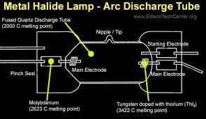 wiring diagram metal halide lamp wiring image the metal halide lamp how it works and history on wiring diagram metal halide lamp