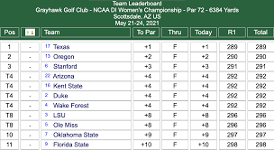 Live golf scores, results from sunday's round 4 the fourth and final major on the 2021 golf calendar has arrived. Watch The Putt That Gave Ole Miss The 2021 Di Women S Golf Title Ncaa Com