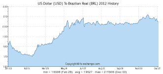 Us Dollar Usd To Brazilian Real Brl History Foreign