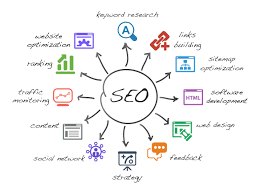 Image result for search engine optimization