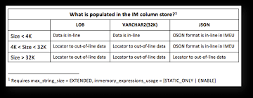 Storing Values Up To 32kb In Size In The In Memory Column