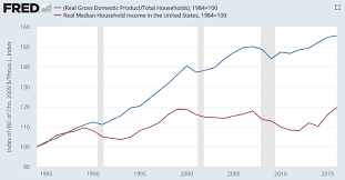 File Us Gdp Per Capita Vs Median Household Income Png