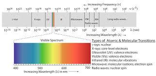 First Light Spectrum 13 1 The Electromagnetic Spectrum Chemistry Libretexts