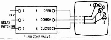 zone valve wiring installation & instructions guide to heating Honeywell Zone Control Wiring Diagram flair 3 wire thermostat wiring controlling a zone valve Honeywell V8043E Wiring