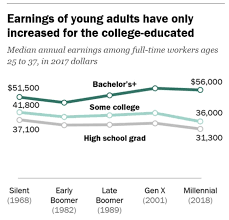 Millennials Generation X Baby Boomers Chart How Much Millennials Earn Compared To Their Parents