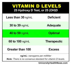 25 Hydroxyvitamin D Level Chart 10 Vitamin D Deficiency Symptoms You Can Identify Yourself