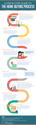 The Home Buying Process A Step By Step Guide Fortunebuilders