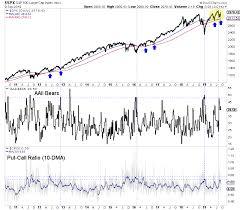 Spx Chart Wealth365 News