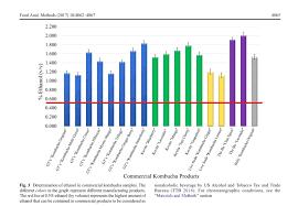 Alcohol Level Comparison Chart How To Brew Alcohol Free Kombucha Tea