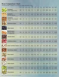 Carbs Beans Chart Know Your Complex Simple And Refined Carbs Carla Golden