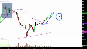 First Bitcoin Capital Corp Bitcf Stock Chart Technical Analysis For 08 22 17