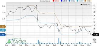 Should Value Investors Consider Skechers Skx Stock Now