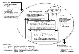 systems engineering systems engineering process jpg
