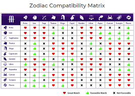 Reasonable Pisces And Gemini Compatibility Chart Pisces And
