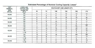 Air Line Size Chart Sizes Of Copper Pipe Astrologybirthchart Co
