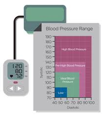 Best Blood Pressure Reading Chart What Is A Normal Blood Pressure Reading Benenden Health