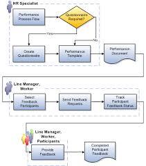 Performance Management Setup And Maintenance Chapter 5 R13
