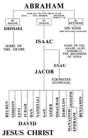 Genealogy Of Jesus Chart Image Detail For Lineage From Abraham To Jesus Chart By