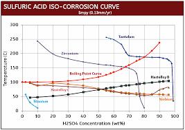 Sulfuric Acid Corrosion Chart Www Bedowntowndaytona Com