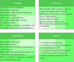 Civil War Strengths And Weaknesses Chart Practical Application Of Swot Analysis In The Management Of