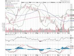 3 Big Stock Charts For Monday Spdr Gold Trust Etf Gld